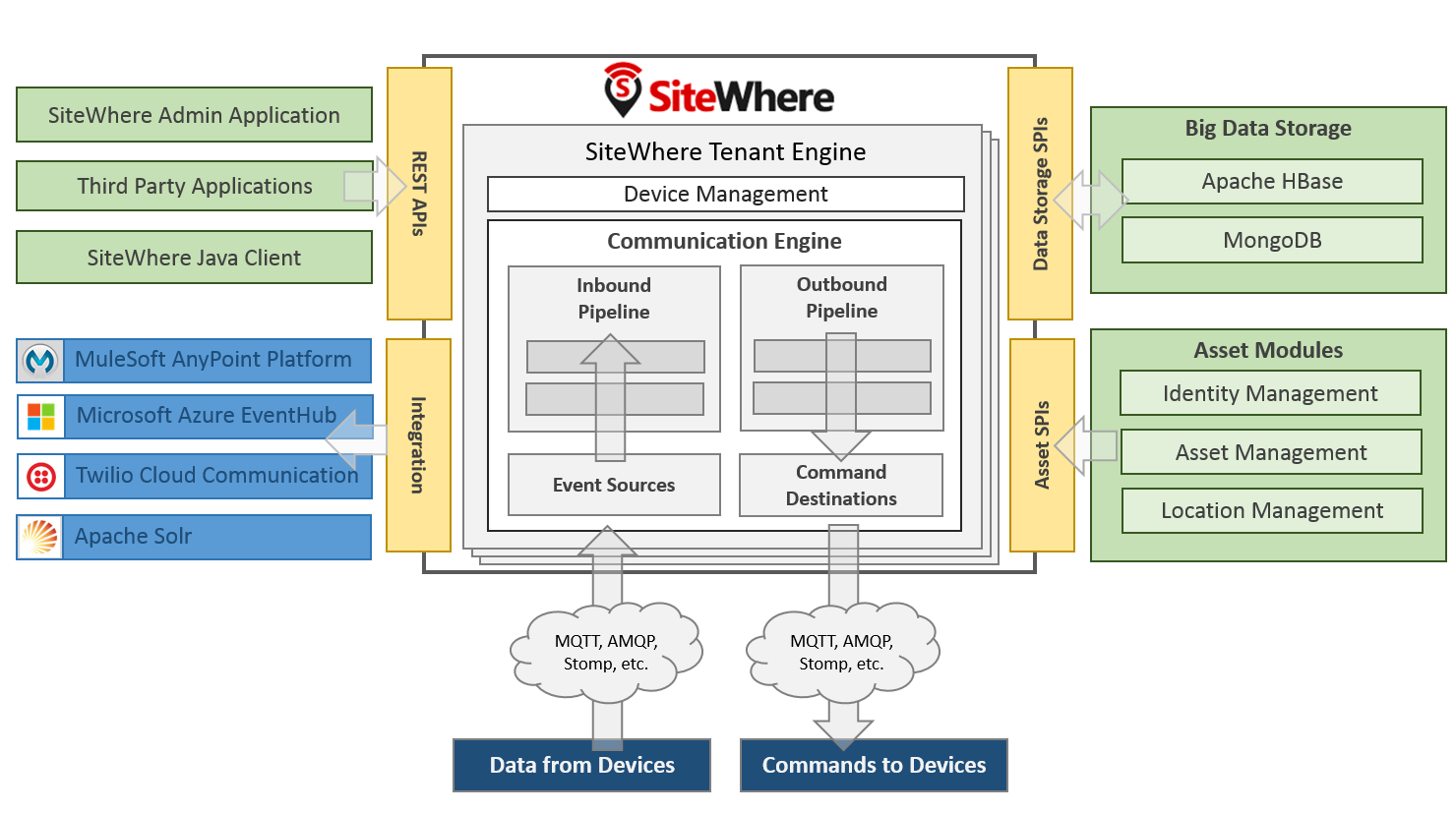 Sitewhere documentation system architecture global components as shown in the architecture diagram freerunsca Images